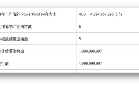 使用PowerPivot建立简单的分析模型
