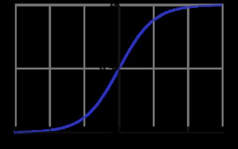 Logistic Regression 模型简介
