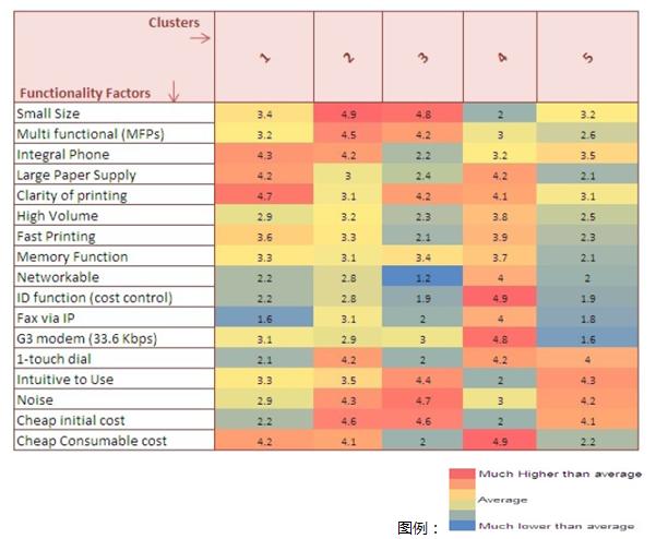 聚类分析在用户分类中的应用