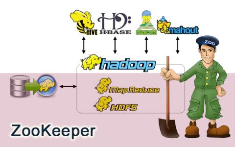 如何让Hadoop结合R语言做统计和大数据分析?