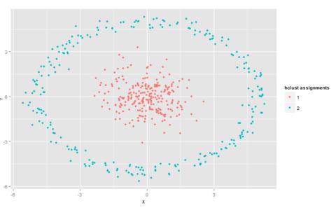 大数据分析之——k-means聚类中的坑