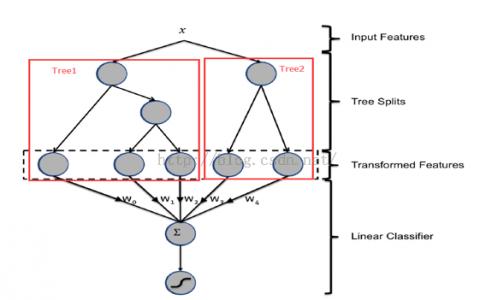 CTR预估中GBDT与LR融合方案