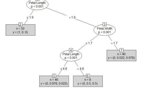 R语言学习笔记之Decision Trees