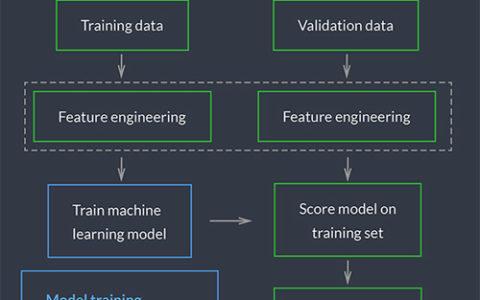 WePay机器学习反欺诈实践:Python+scikit-learn+随机森林