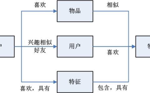 推荐系统开发的十个关键点