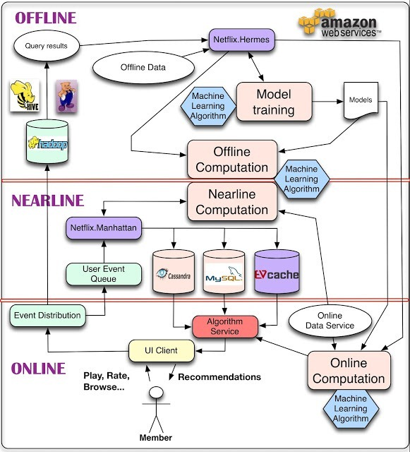 推荐系统中所使用的混合技术介绍