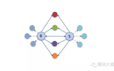 四两拨千斤:借助Spark GraphX将QQ千亿关系链计算提速20倍