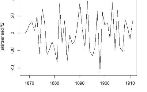 时间序列分析---(ARIMA模型)
