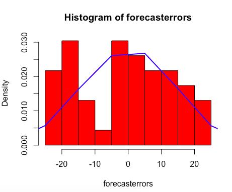 需求预测我喜欢用ARIMA模型