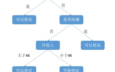 决策树算法介绍及应用