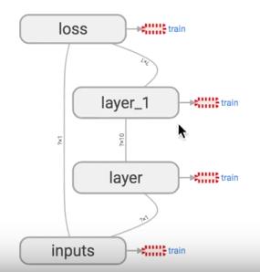 一文学会用 Tensorflow 搭建神经网络