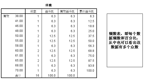 SPSS数据分析—描述性统计分析