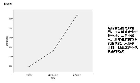 SPSS数据分析—单因素及多因素方差分析