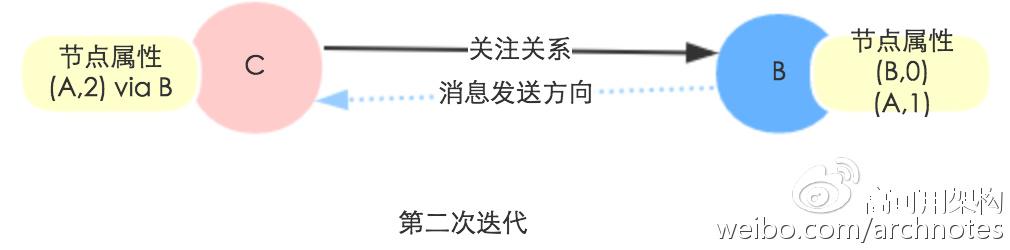 基于Spark GraphX实现微博二度关系推荐实践