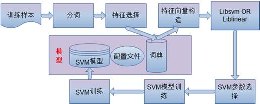 文本分类与SVM