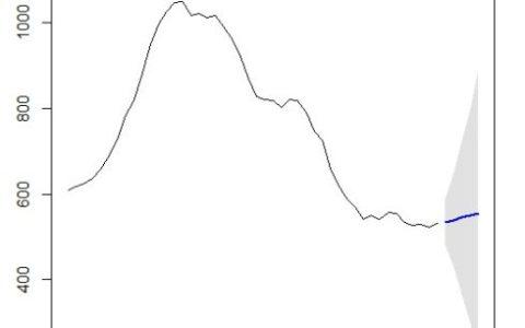 R学习日记——时间序列分析之ARIMA模型预测
