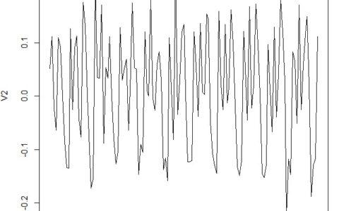 时间序列分析之ARIMA模型预测__R篇