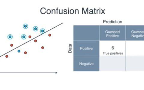 Machine Learning- Testing and Error Metrics