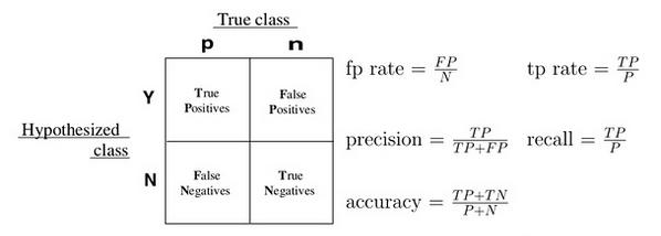 信用卡评分模型(R语言)