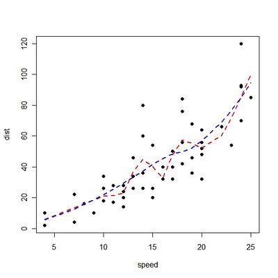 在R语言中进行局部多项式回归拟合(LOESS)