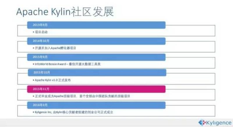 """大数据分析界的""""神兽""""Apache Kylin有多牛?"""