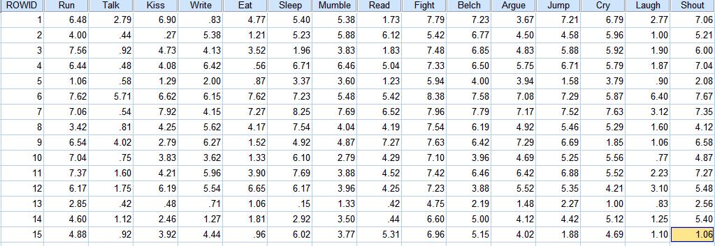 SPSS数据分析—多维尺度分析