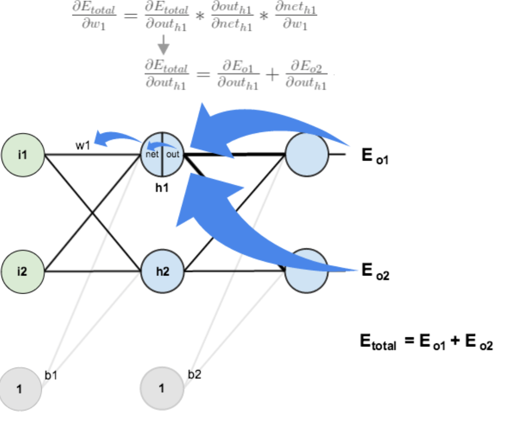 一文弄懂神经网络中的反向传播法——BackPropagation