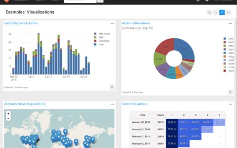 开源的数据图表工具 Redash