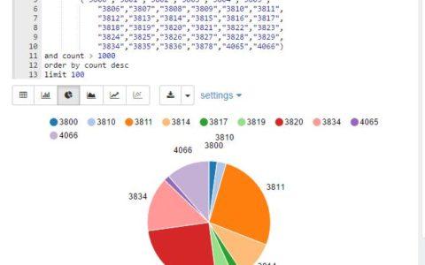 Zeppelin 小试牛刀 - 使用Zeppelin展示MySQL的数据