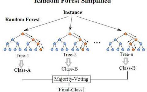 Random Forest入门