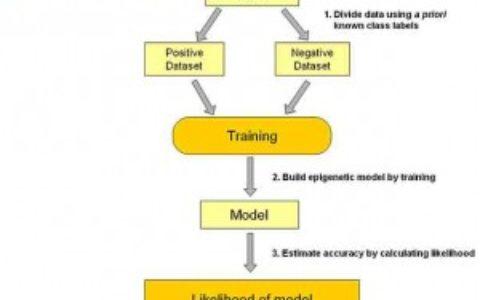 机器学习常用算法总结(笔记)