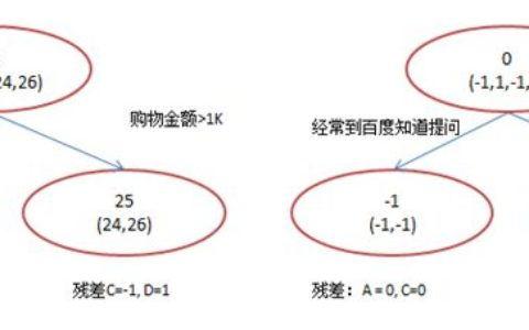 scikit-learn 梯度提升树(GBDT)调参小结