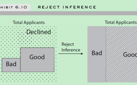 《Credit Risk Scorecard》 第六章: Scorecard Development