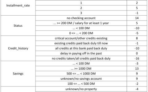 信用标准评分卡模型开发及实现