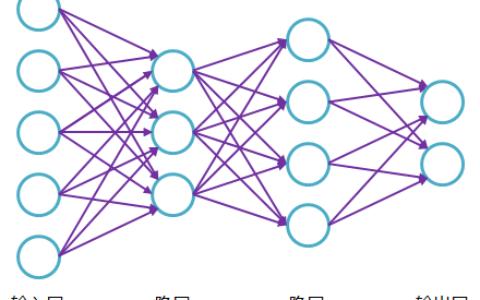 【Python深度学习入门】《Deep Learning with Python》