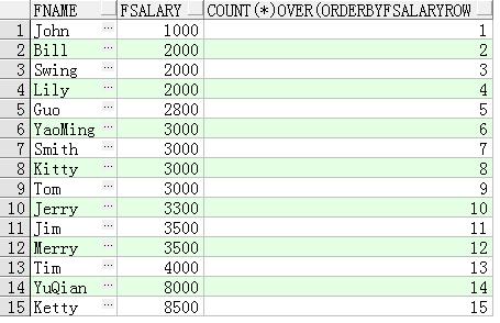 SQL开窗函数