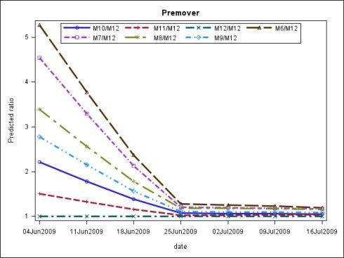 Proc sgplot ——SAS statistical graphics procedure