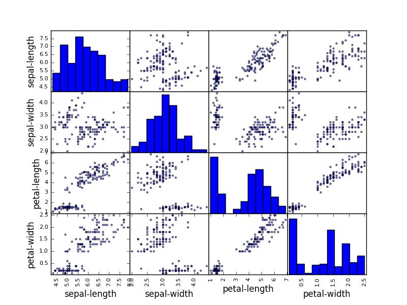 sklearn 的优雅数据挖掘流程