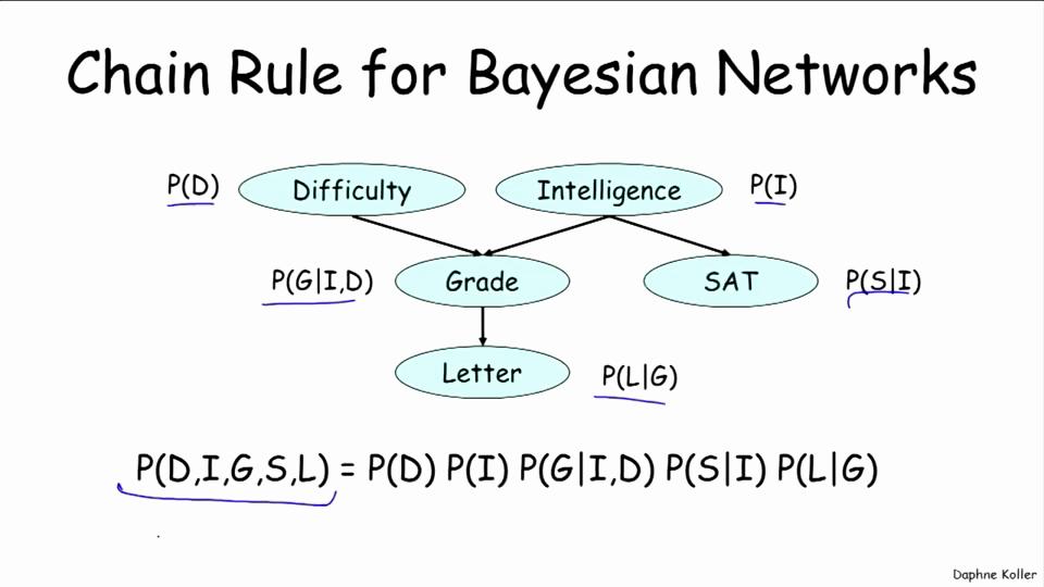 贝叶斯网络基础(Probabilistic Graphical Models)
