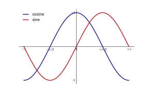 Matplotlib 教程