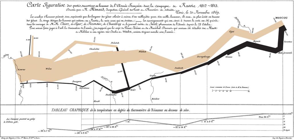 绘制桑基图(sankey diagram):快速追踪目标变化的可视工具