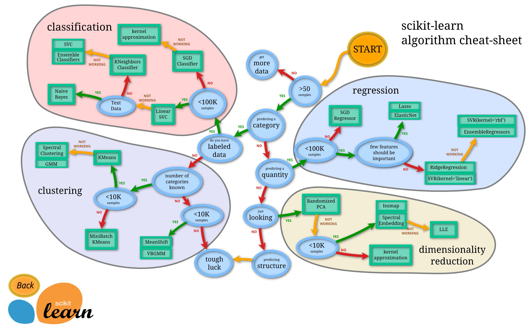 sklearn入门教程:分类、聚类、回归和降维