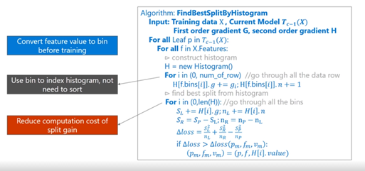 LightGBM——提升机器算法(图解+理论+安装方法+python代码)