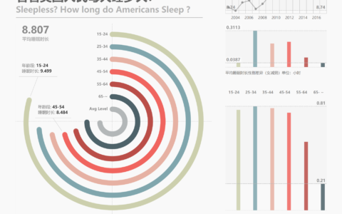 Tableau可视化(环状条形图)——美国人每天睡多久?