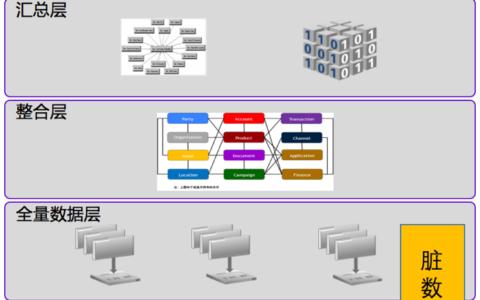 数据仓库实践杂谈-(二)-数据分层