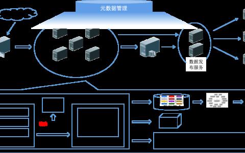 数据仓库实践杂谈-(三)-整体实现框架