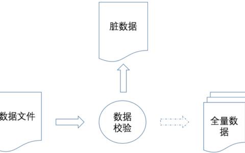 数据仓库实践杂谈(六)-数据校验
