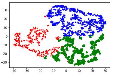 聚类分析 - K-means - Python代码实现