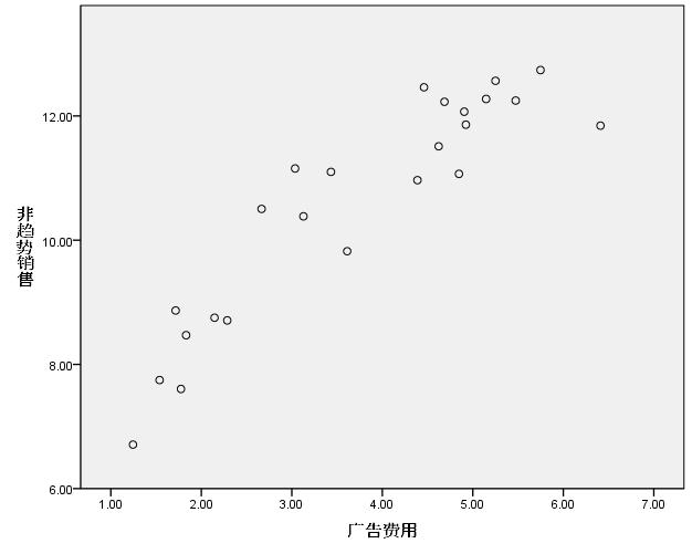 SPSS—非线性回归(模型表达式)案例解析