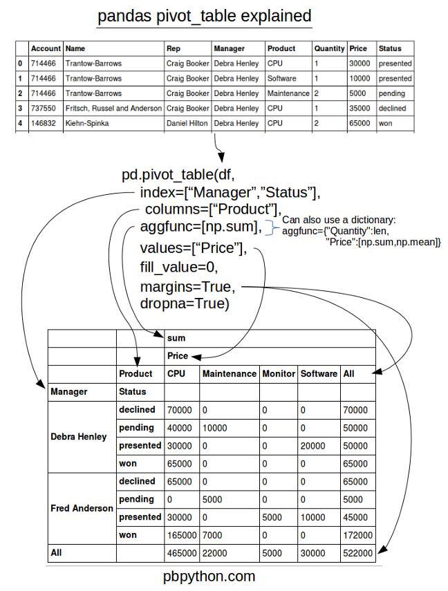 Pandas透视表(pivot_table)详解